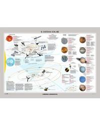 Il Sistema Solare/ La Via...